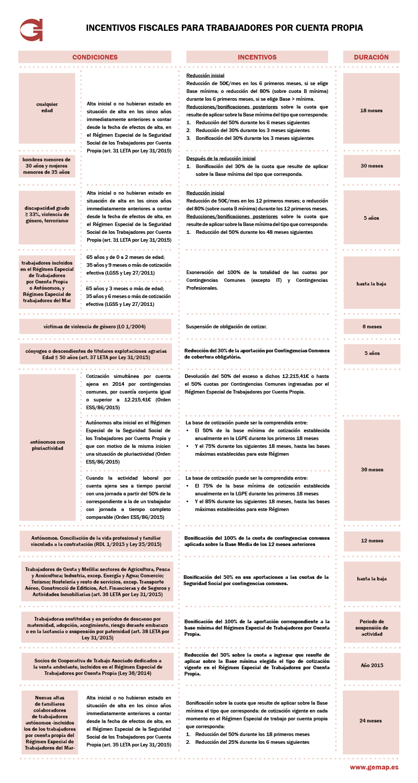 Incentivos fiscales para trabajadores por cuenta propia - Gemap